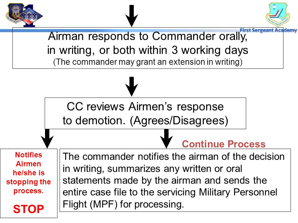 Notifies Airmen he/she is stopping the process.