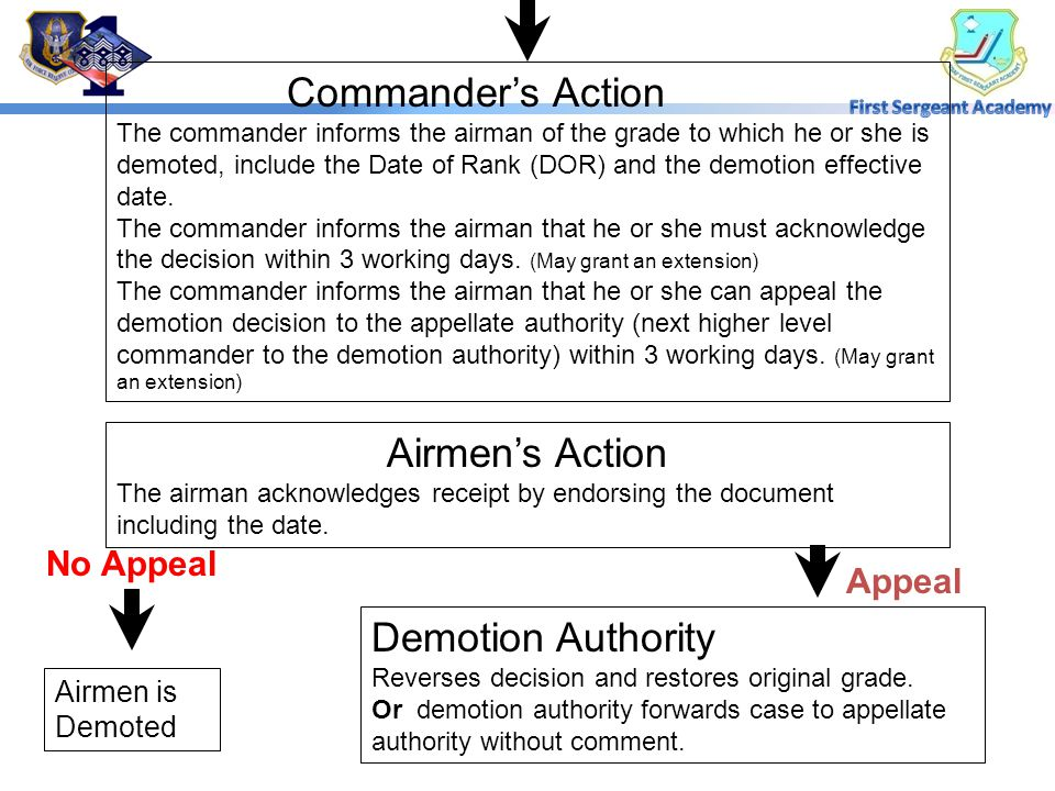 Commander's Action The commander informs the airman of the grade to which he or she is demoted, include the Date of Rank (DOR) and the demotion effective date.