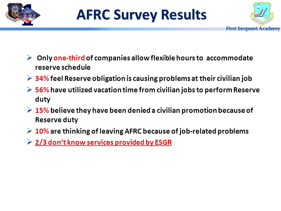 AFRC Survey Results Only one-third of companies allow flexible hours to accommodate reserve schedule.