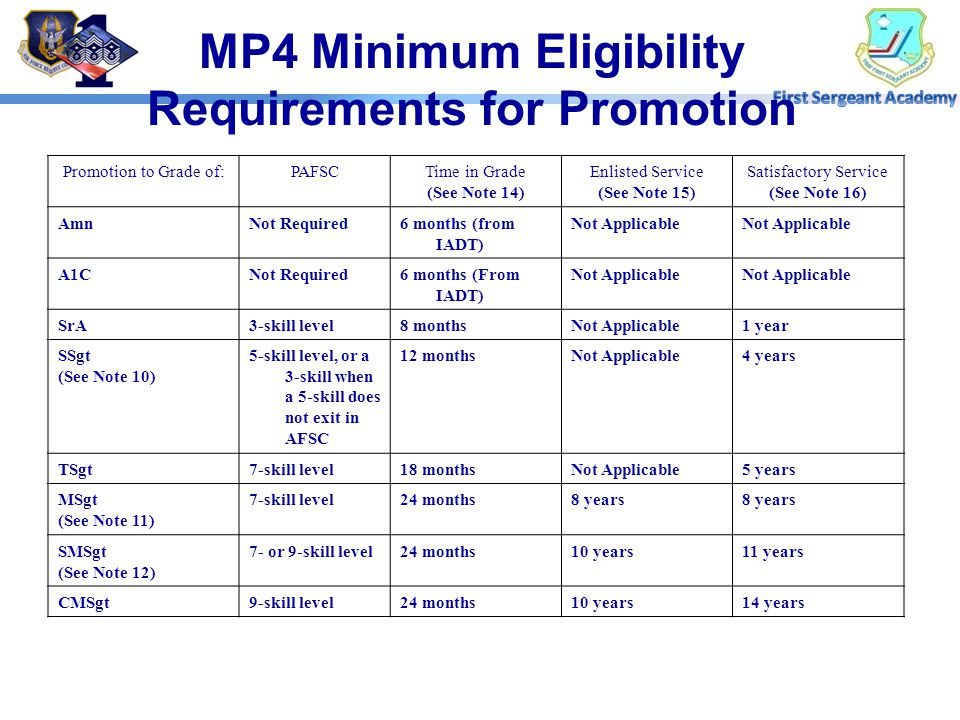 MP4 Minimum Eligibility Requirements for Promotion