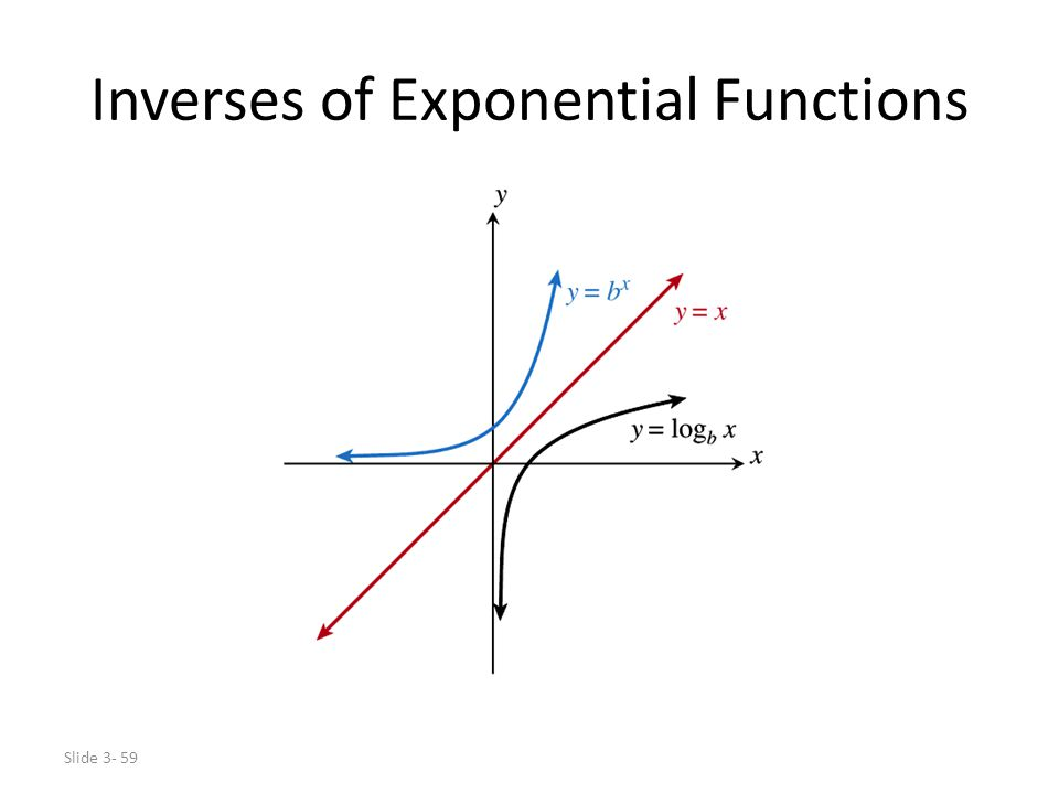 Inverses of Exponential Functions