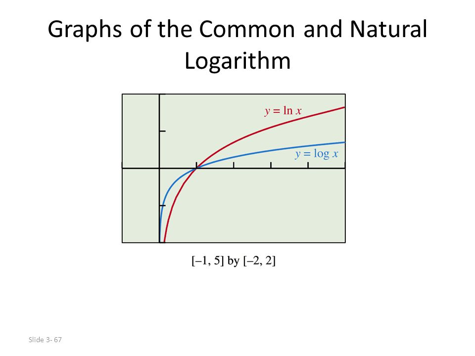 Graphs of the Common and Natural Logarithm