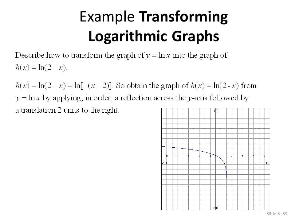 Example Transforming Logarithmic Graphs