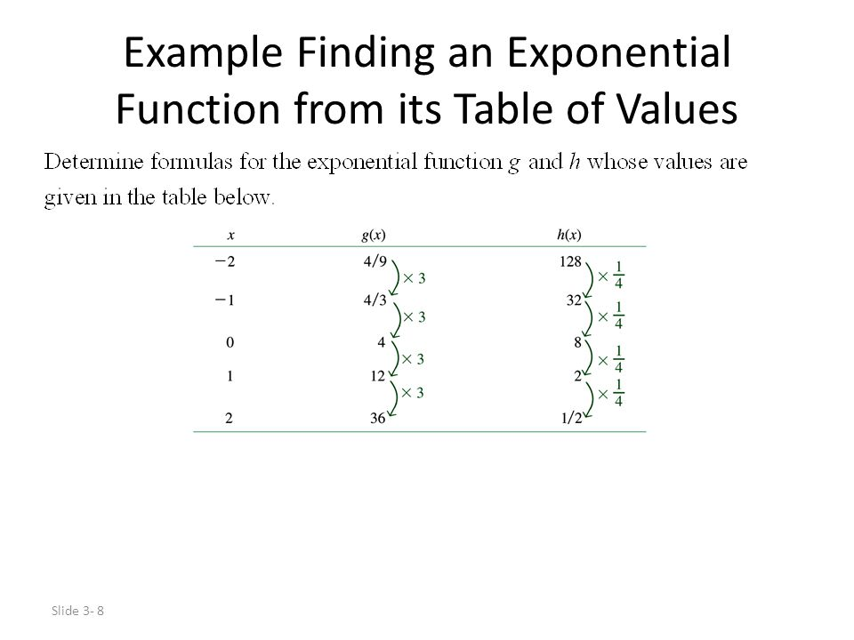 Example Finding an Exponential Function from its Table of Values