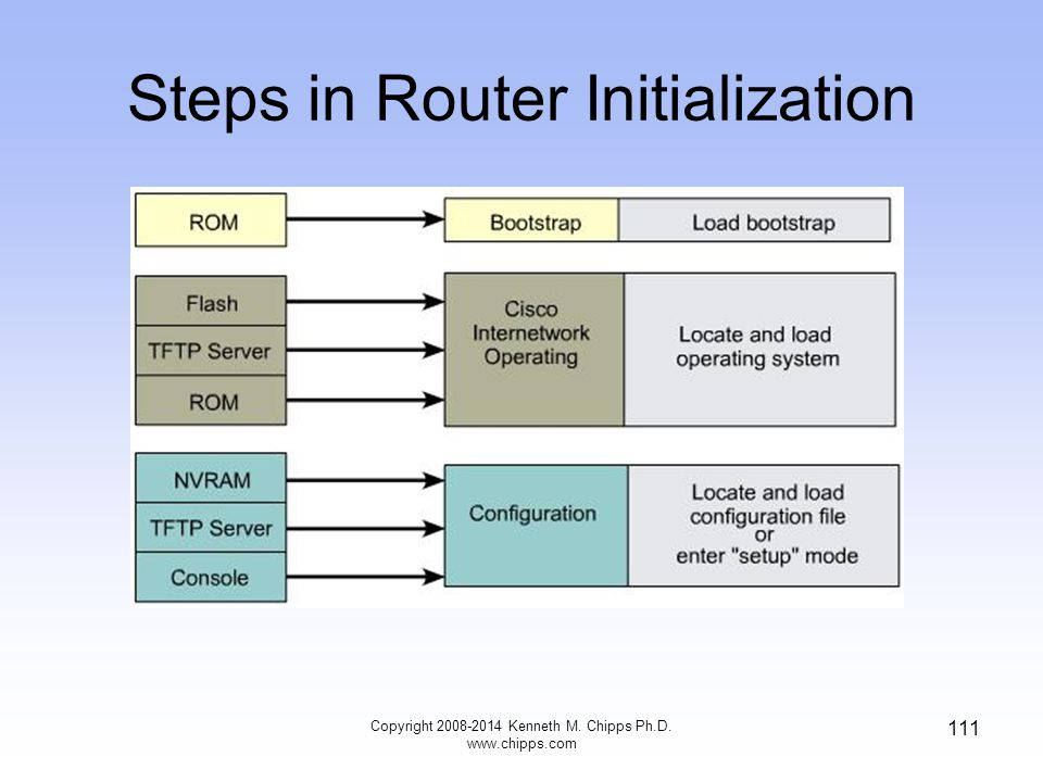 Steps in Router Initialization