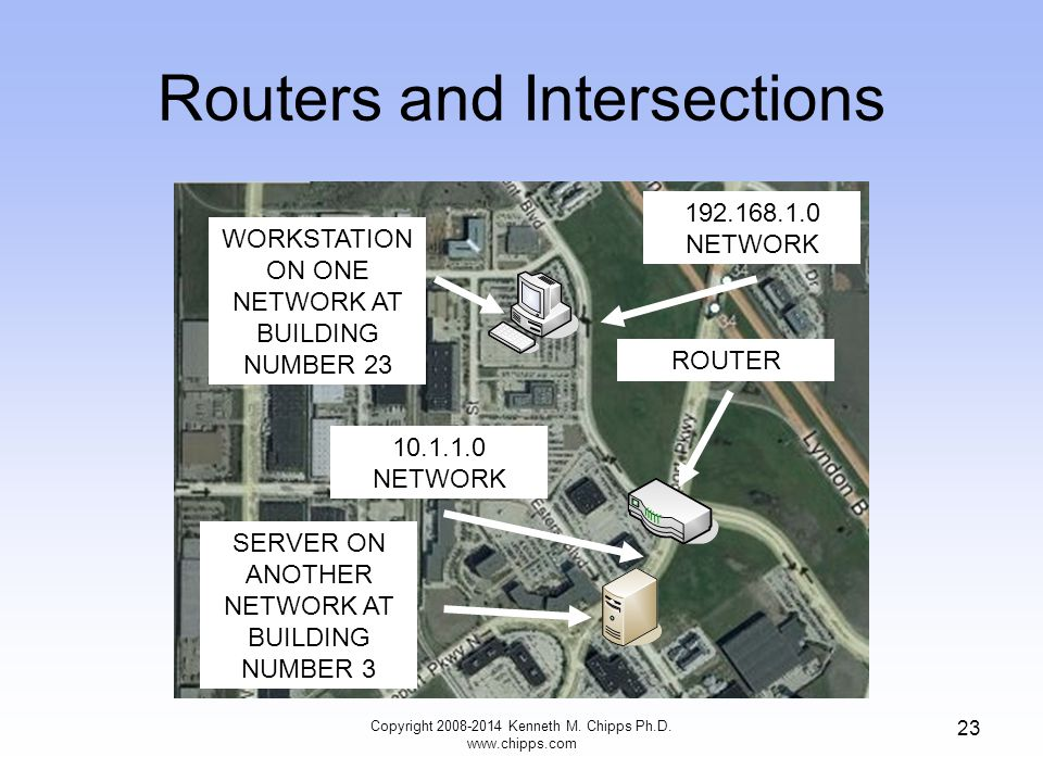 Routers and Intersections