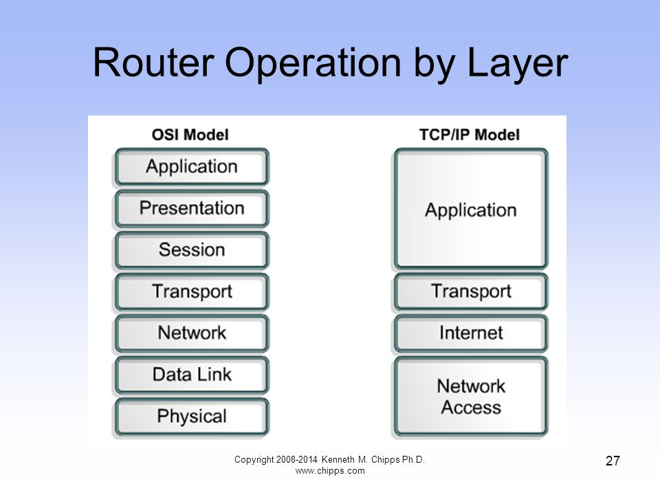 Router Operation by Layer