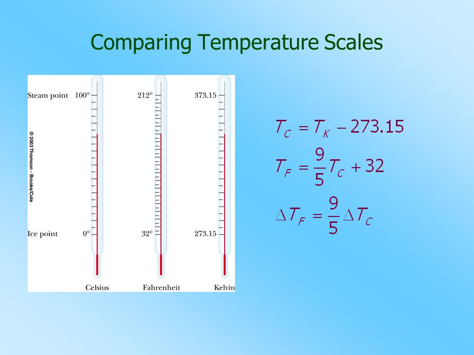 Comparing Temperature Scales