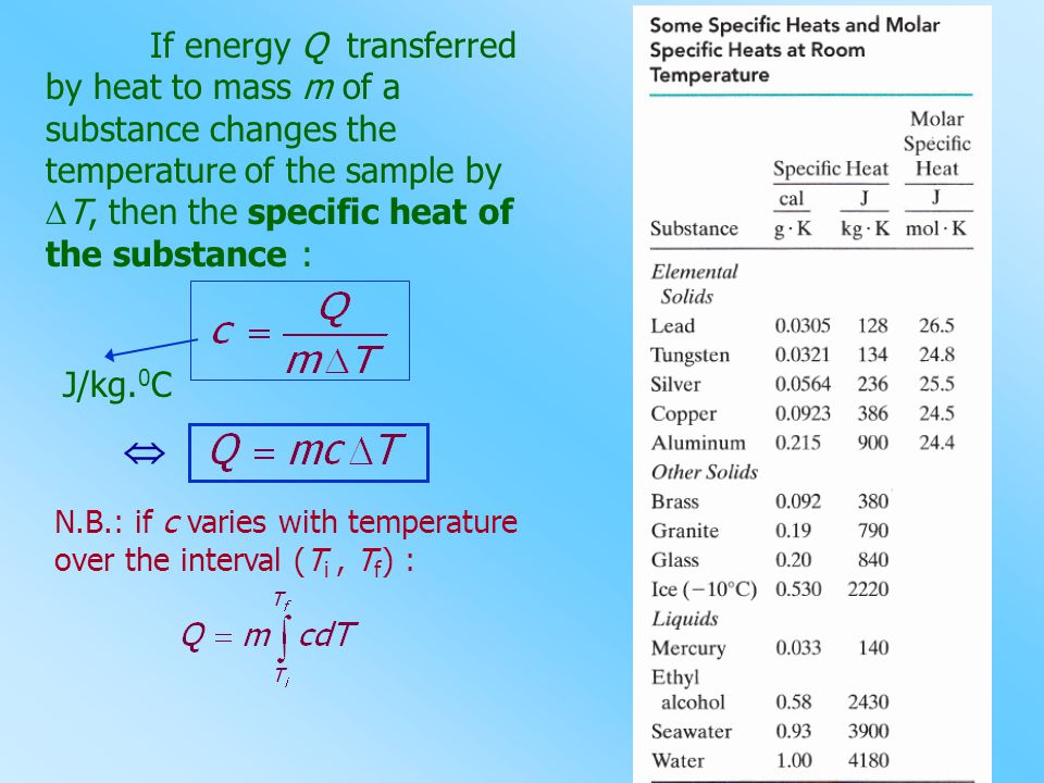 If energy Q transferred by heat to mass m of a substance changes the temperature of the sample by T, then the specific heat of the substance :