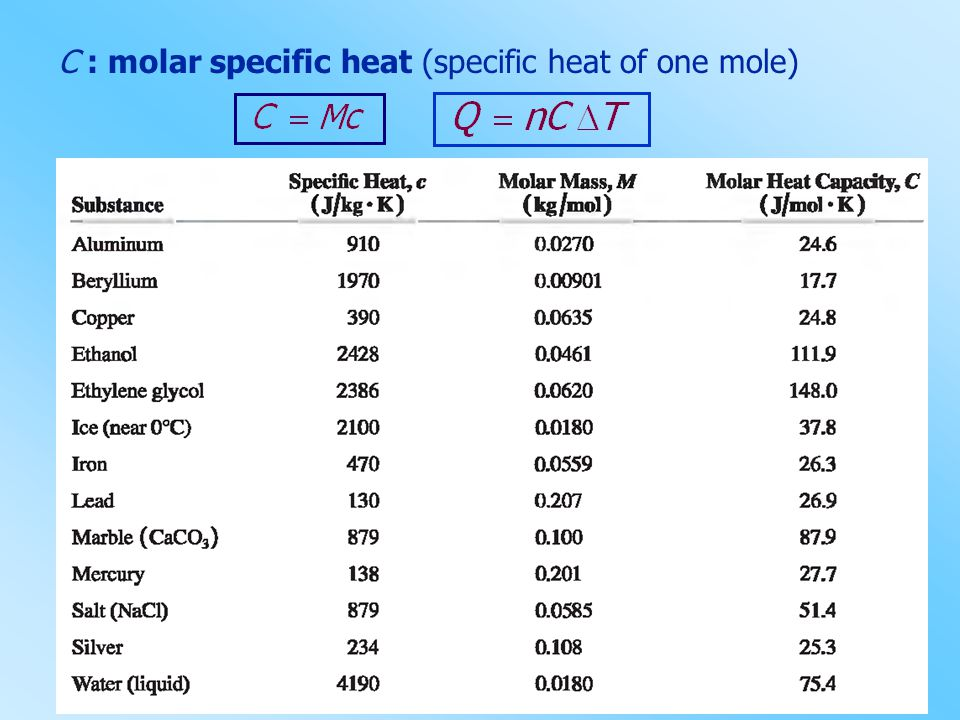 C : molar specific heat (specific heat of one mole)