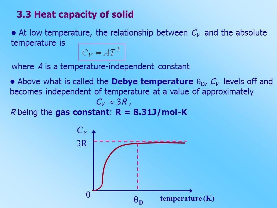 3.3 Heat capacity of solid CV 3R D