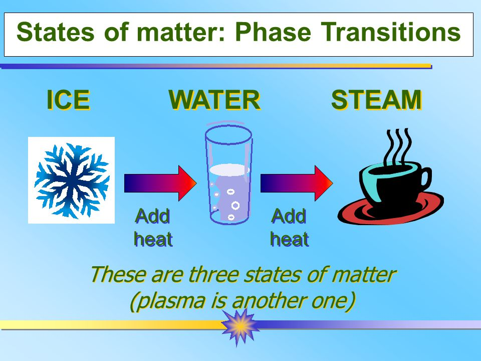 States of matter: Phase Transitions