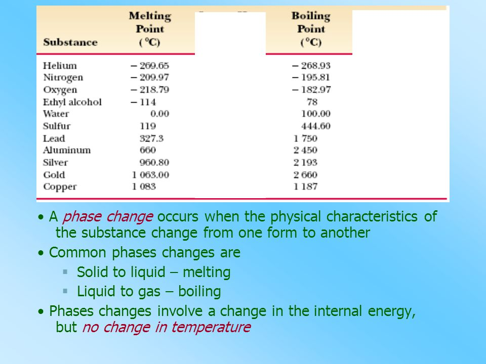  A phase change occurs when the physical characteristics of the substance change from one form to another