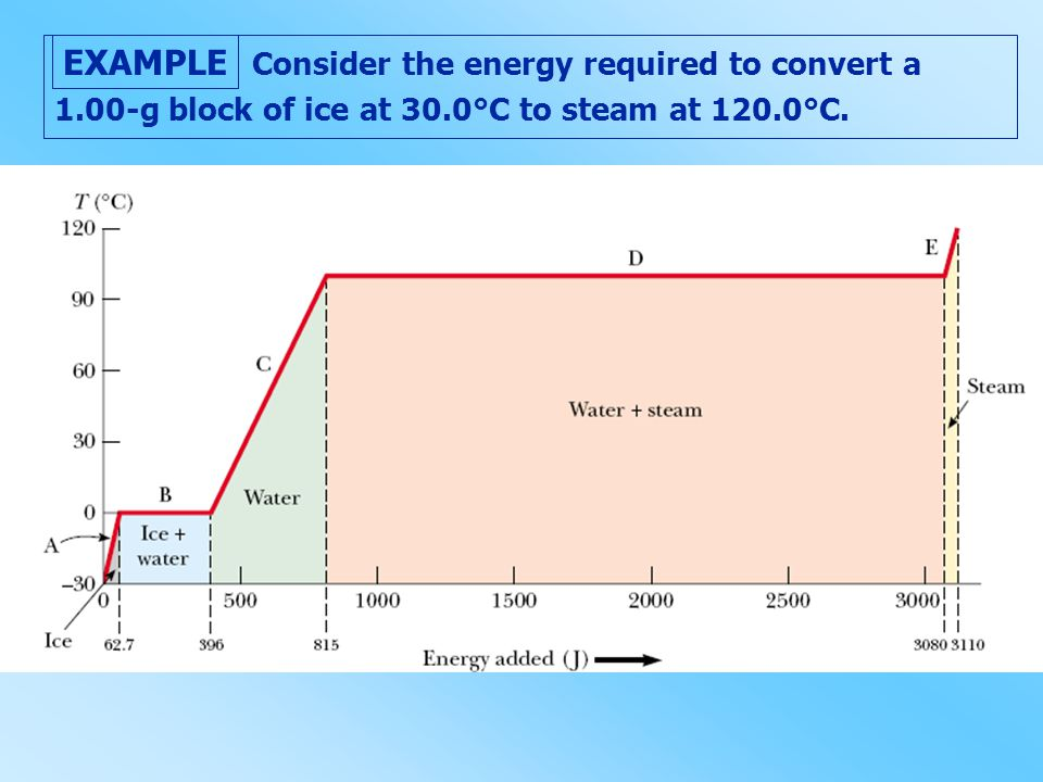 Consider the energy required to convert a 1. 00-g block of ice at 30