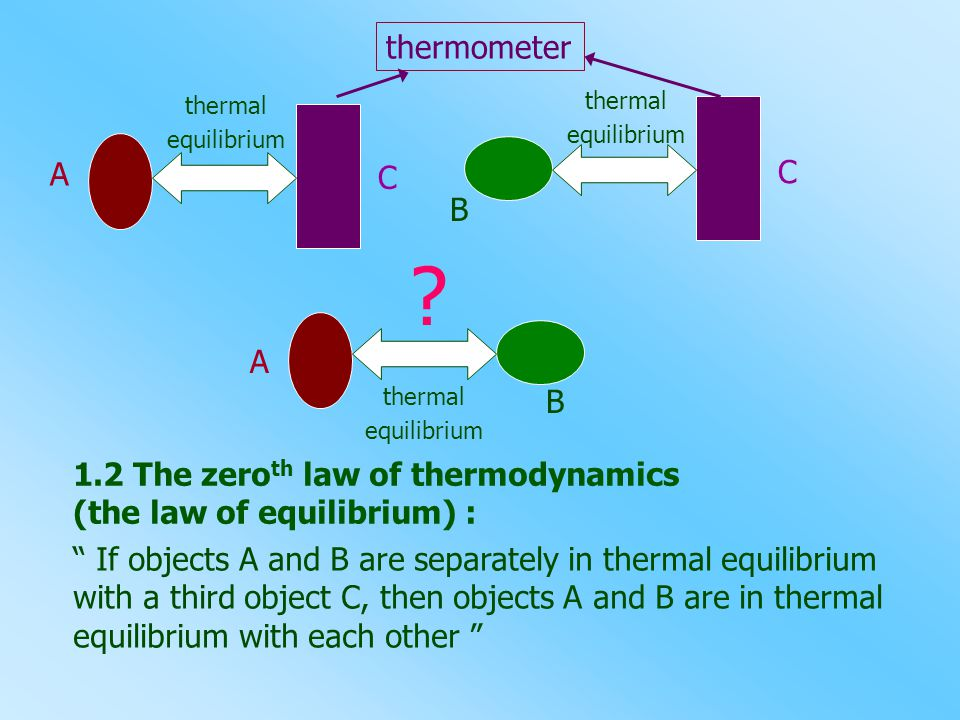 thermometer thermal. equilibrium. thermal. equilibrium. A. C. C. B. A. thermal. equilibrium.