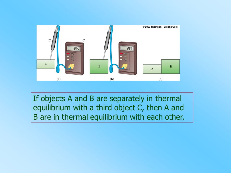 If objects A and B are separately in thermal equilibrium with a third object C, then A and B are in thermal equilibrium with each other.