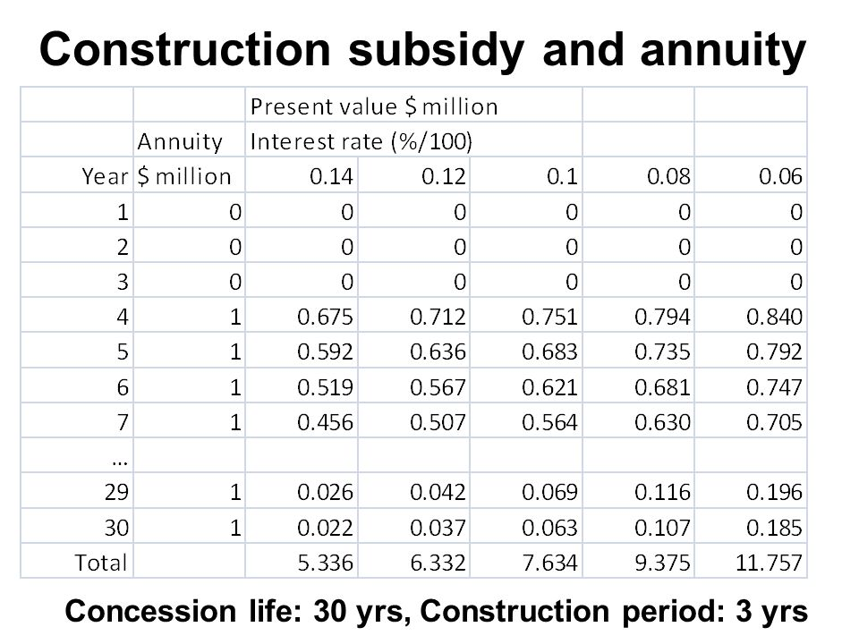 Construction subsidy and annuity