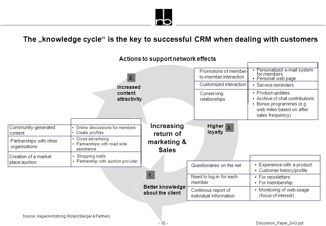 "The ""knowledge cycle is the key to successful CRM when dealing with customers"