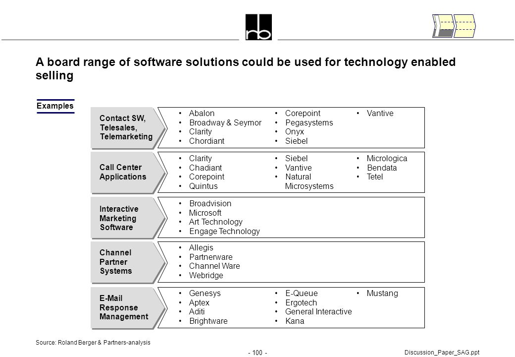 A board range of software solutions could be used for technology enabled selling