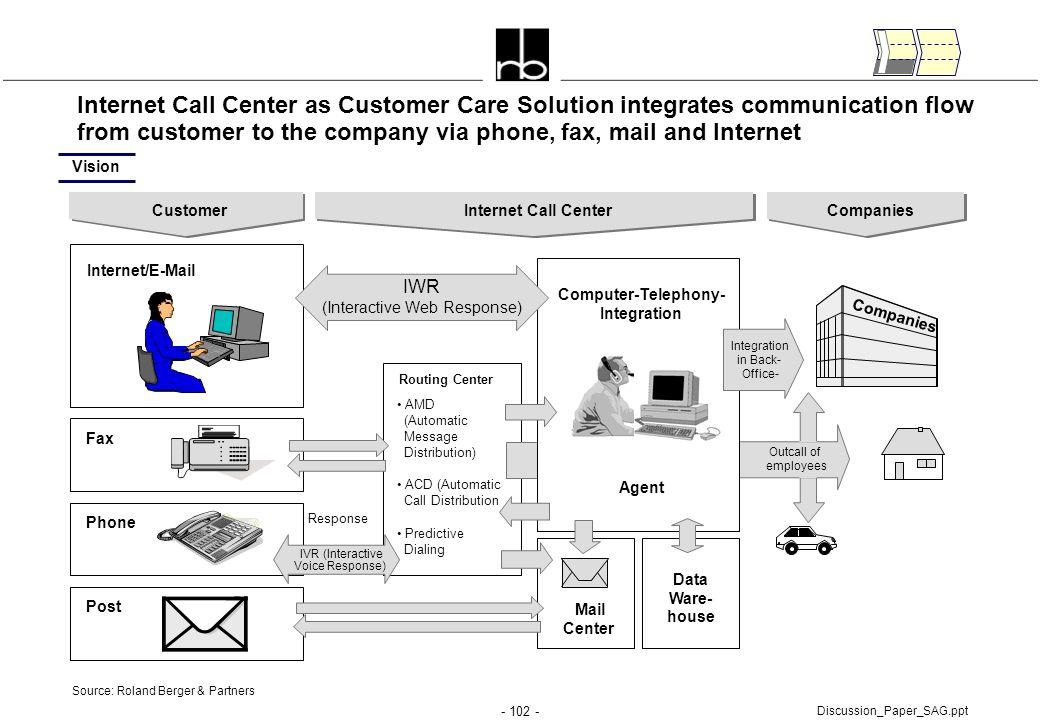 (Interactive Web Response)