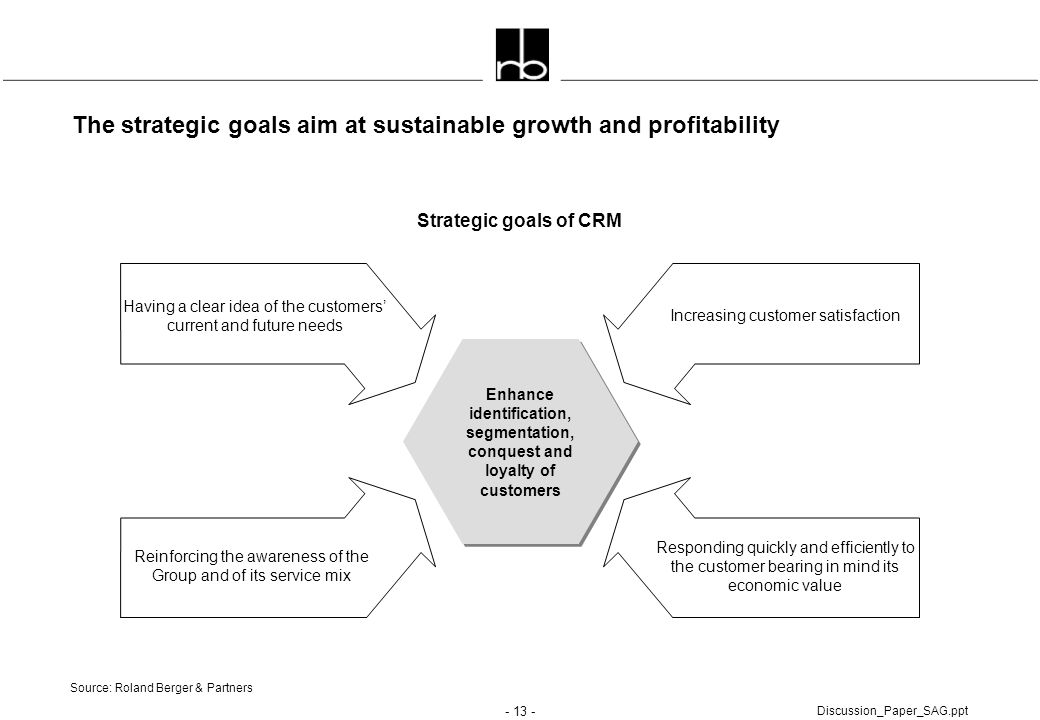The strategic goals aim at sustainable growth and profitability