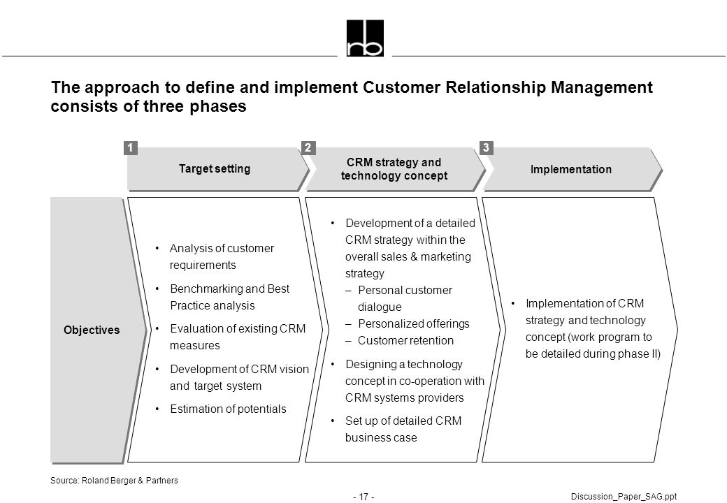 CRM strategy and technology concept