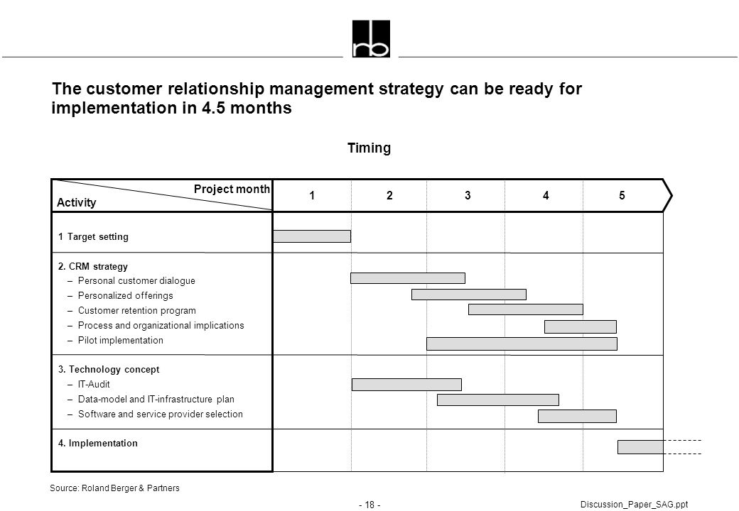 The customer relationship management strategy can be ready for implementation in 4.5 months
