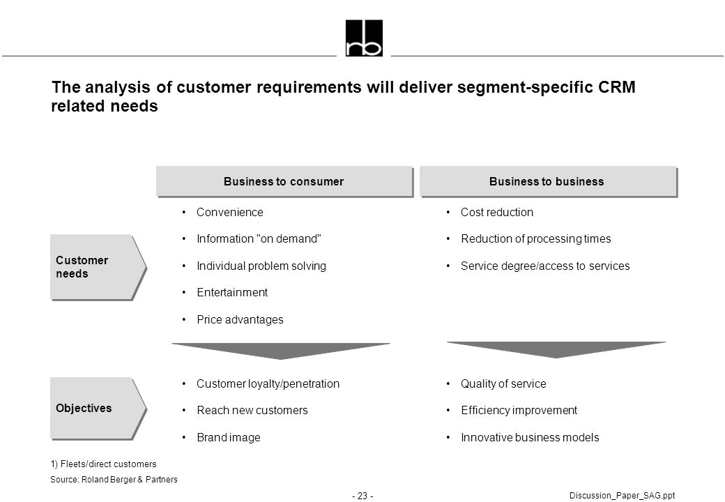 The analysis of customer requirements will deliver segment-specific CRM related needs