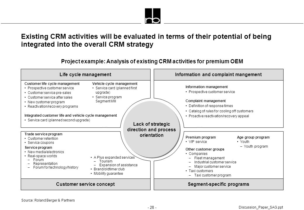 Existing CRM activities will be evaluated in terms of their potential of being integrated into the overall CRM strategy