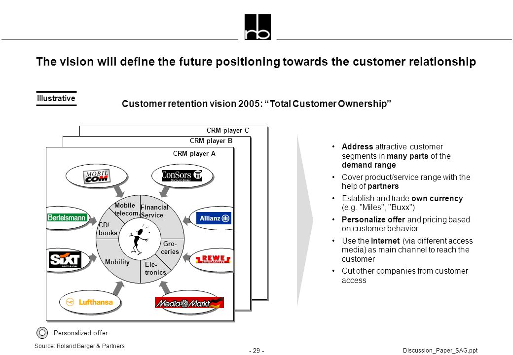 Customer retention vision 2005: Total Customer Ownership