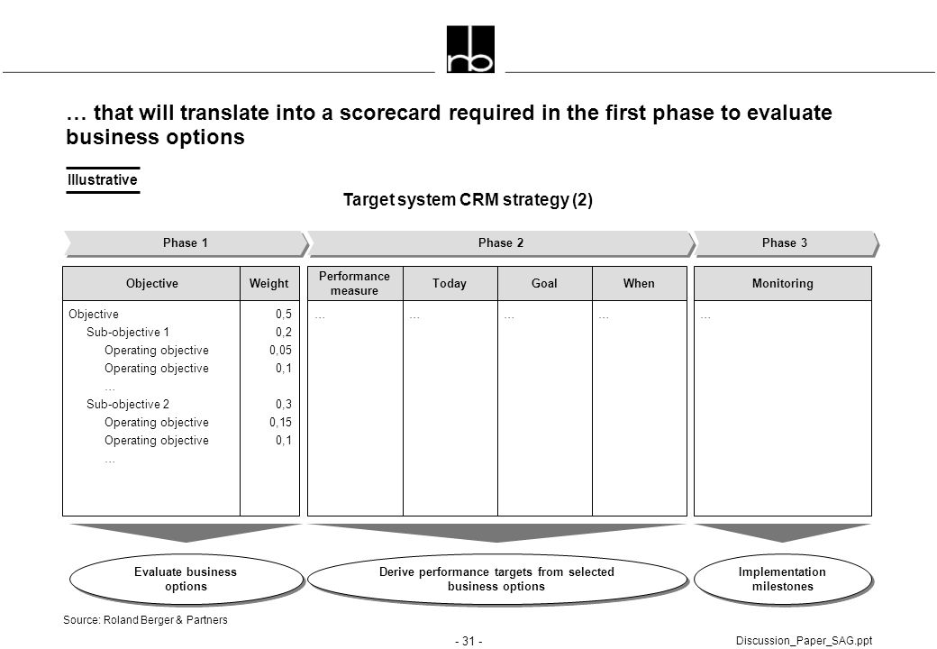 … that will translate into a scorecard required in the first phase to evaluate business options