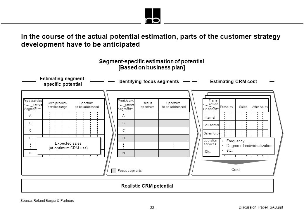 In the course of the actual potential estimation, parts of the customer strategy development have to be anticipated