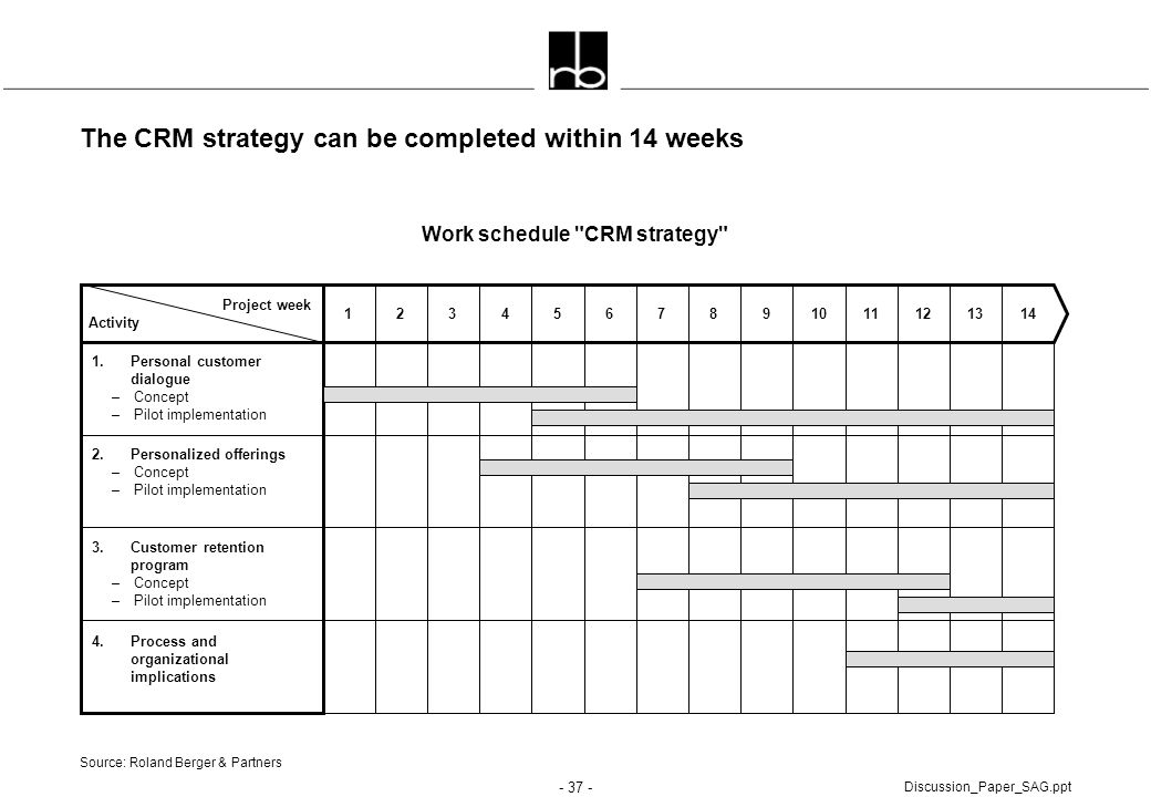 The CRM strategy can be completed within 14 weeks