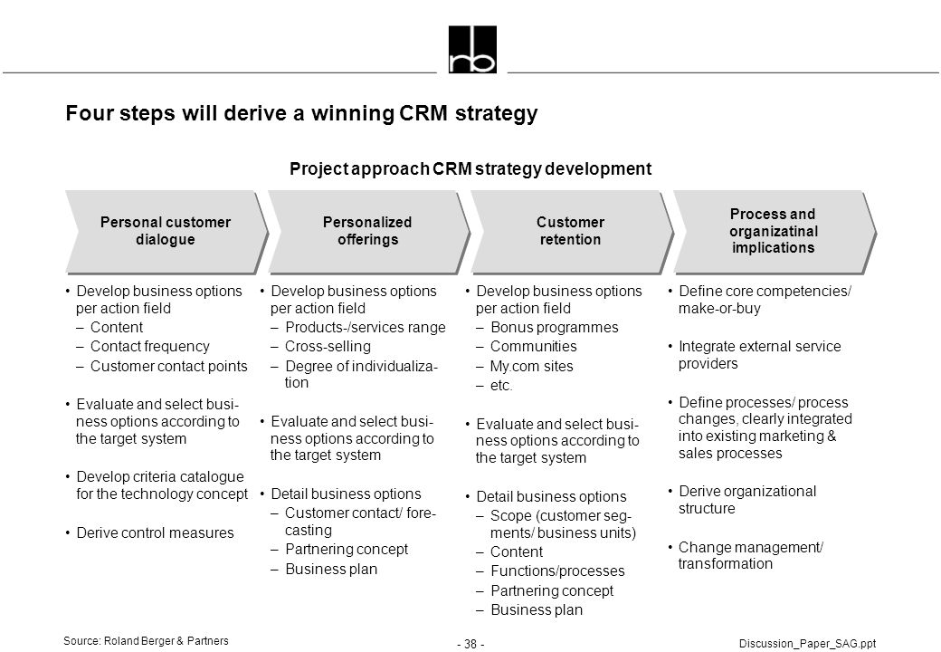 Four steps will derive a winning CRM strategy