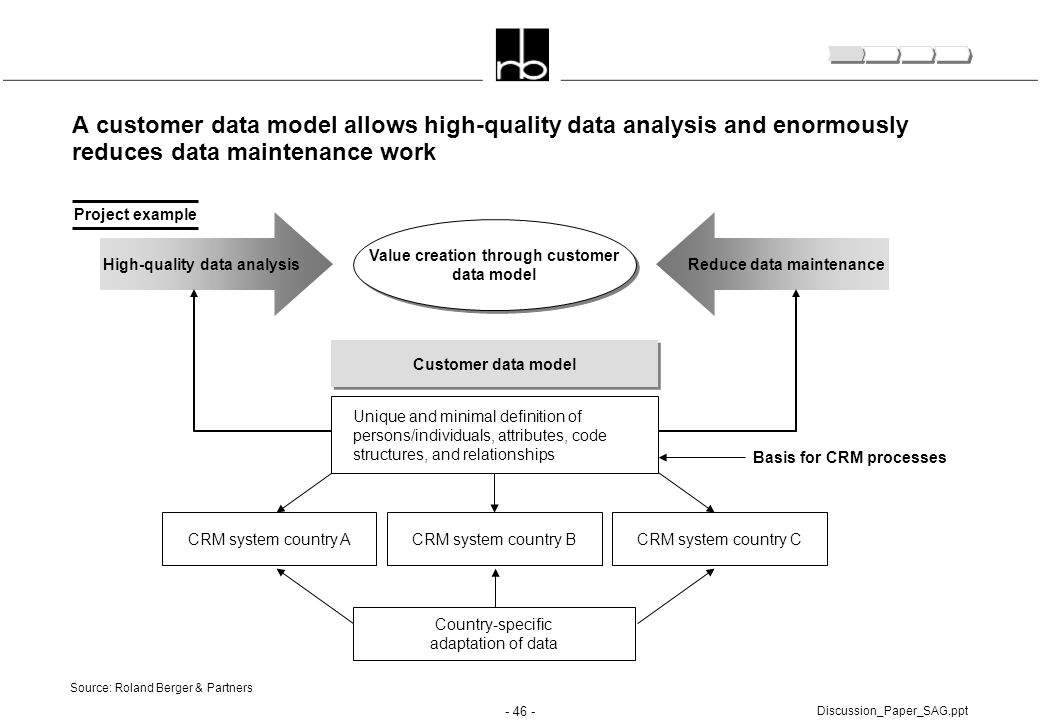 A customer data model allows high-quality data analysis and enormously reduces data maintenance work
