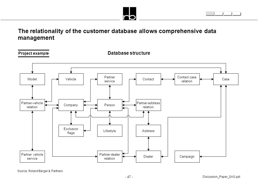 The relationality of the customer database allows comprehensive data management