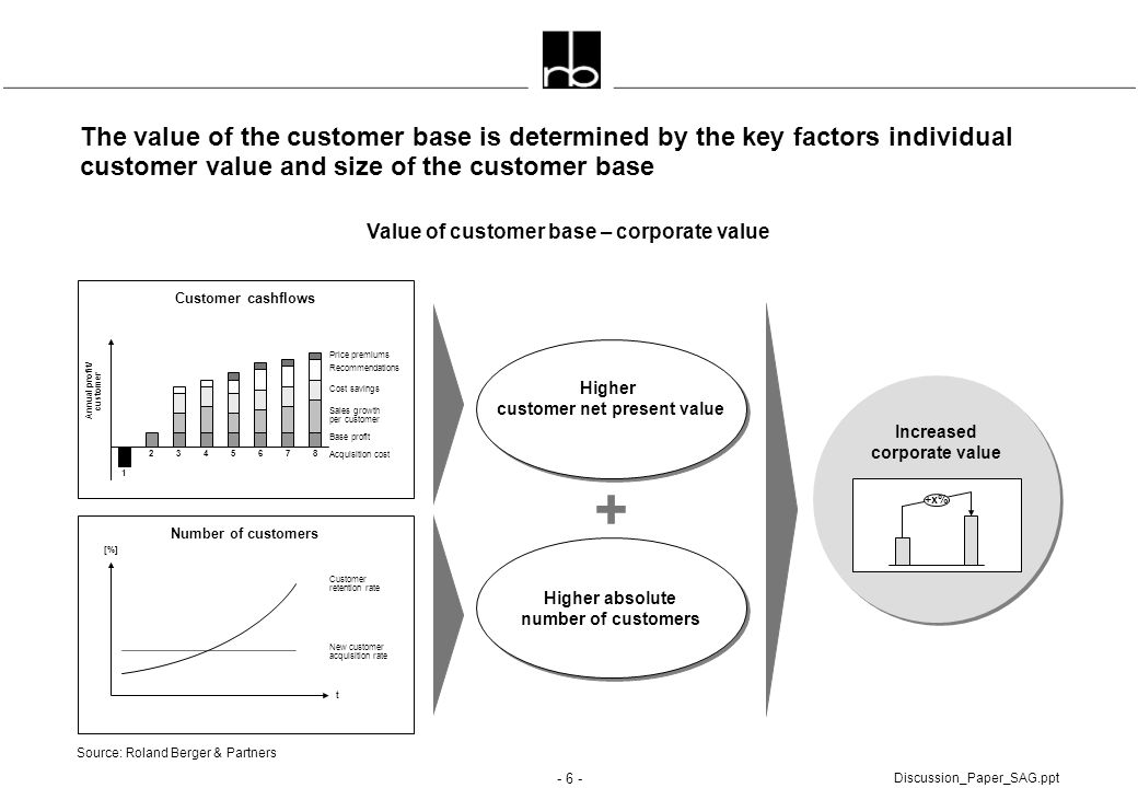 Value of customer base – corporate value