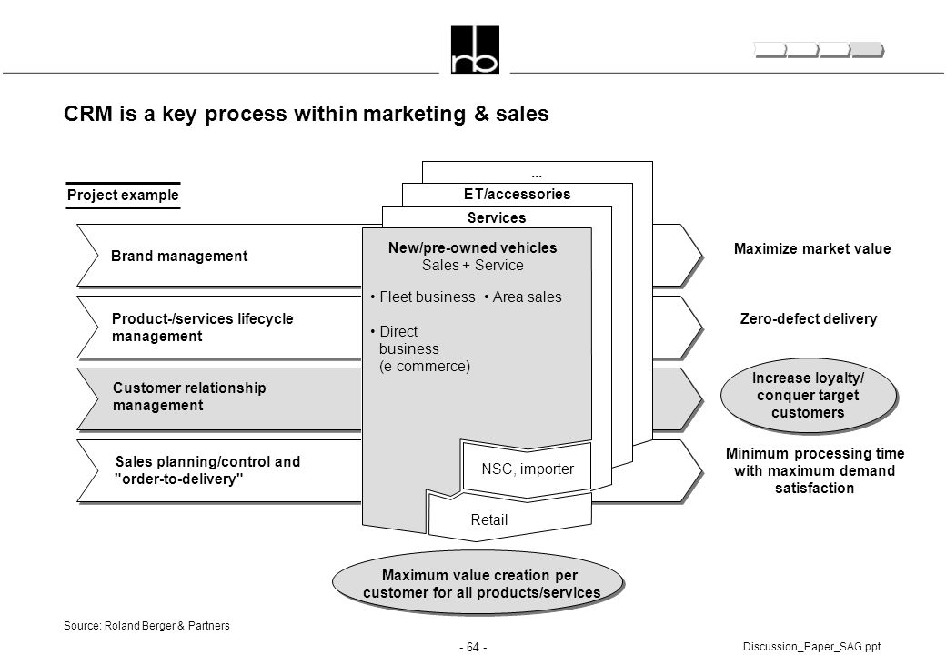 CRM is a key process within marketing & sales
