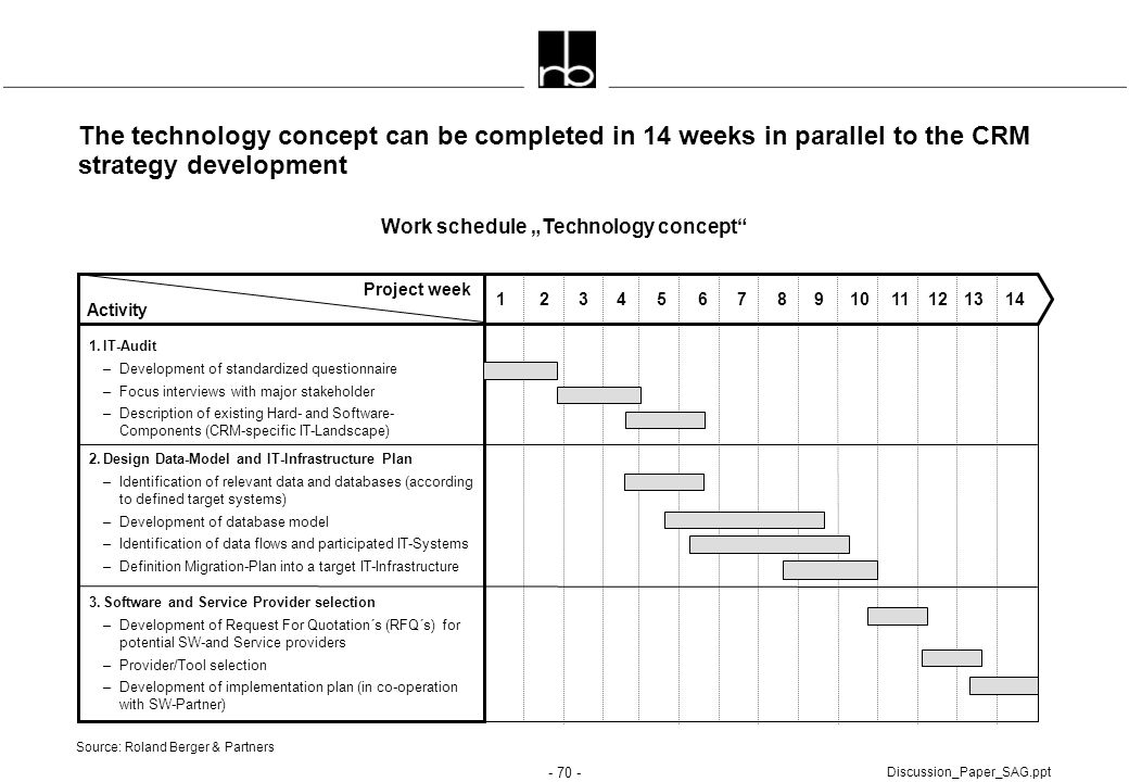 "Work schedule ""Technology concept"