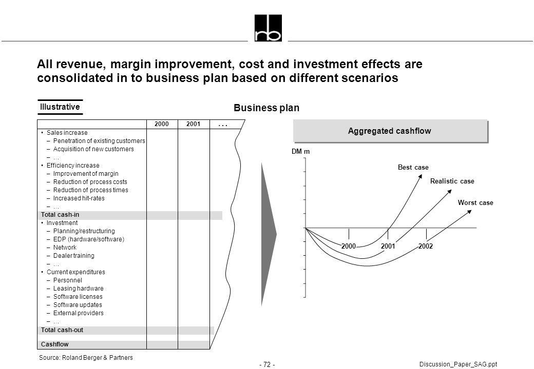 All revenue, margin improvement, cost and investment effects are consolidated in to business plan based on different scenarios