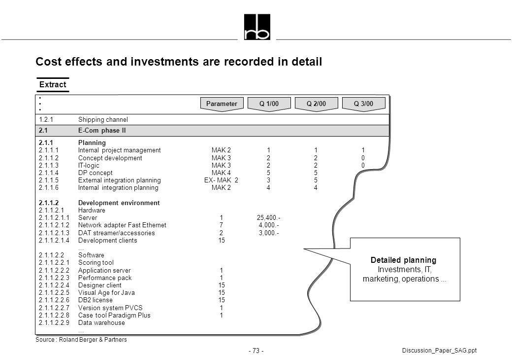 Cost effects and investments are recorded in detail