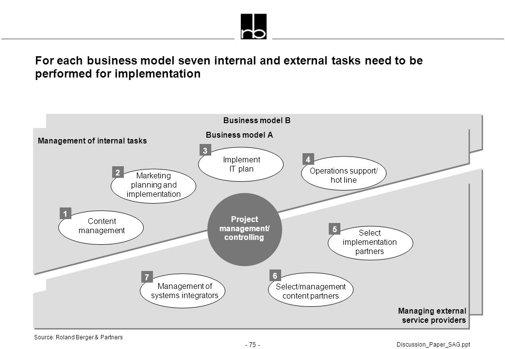 For each business model seven internal and external tasks need to be performed for implementation