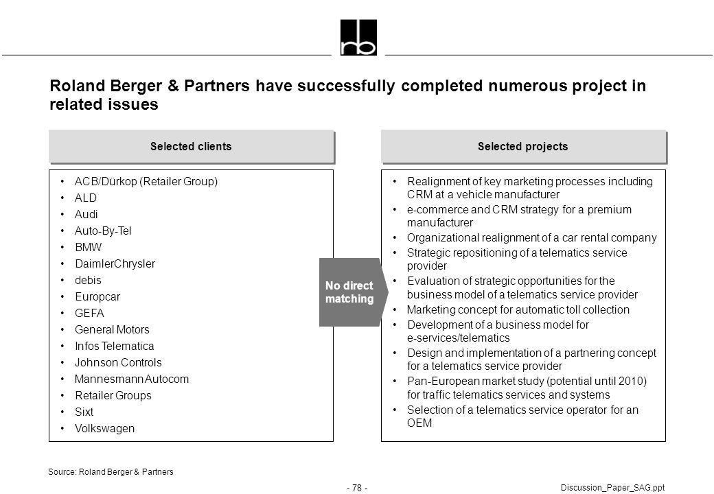 Roland Berger & Partners have successfully completed numerous project in related issues