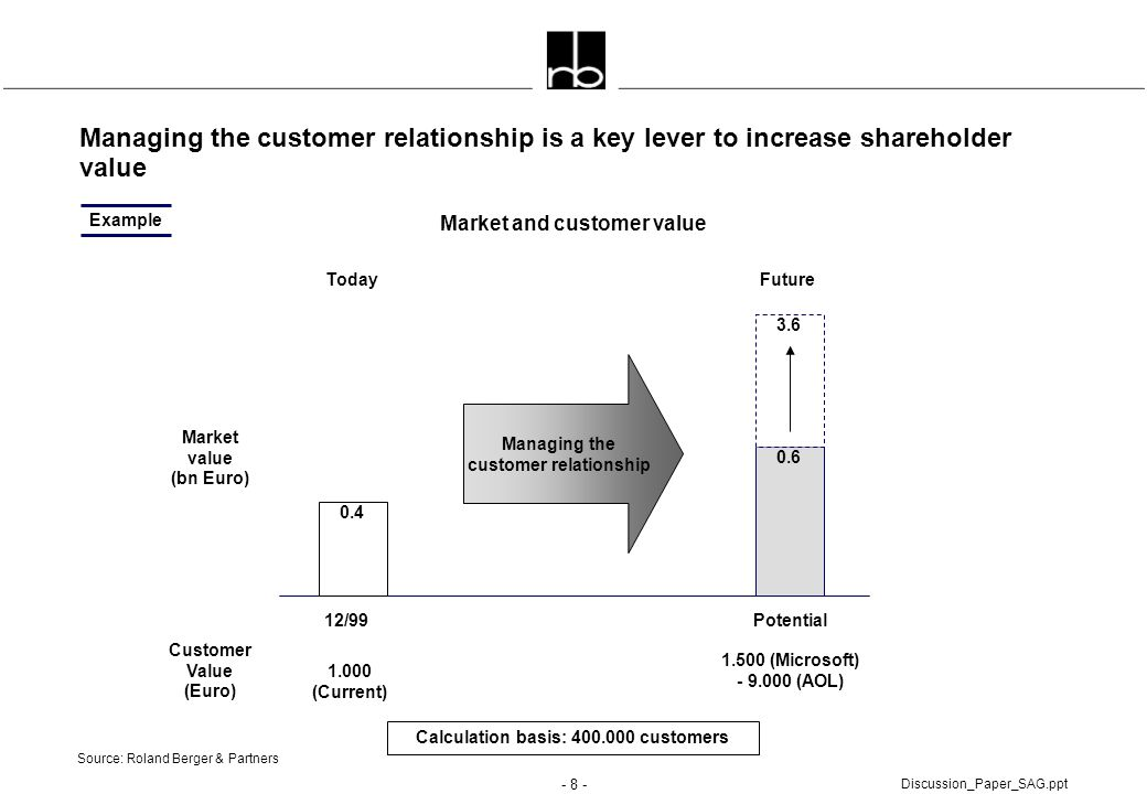 Managing the customer relationship is a key lever to increase shareholder value