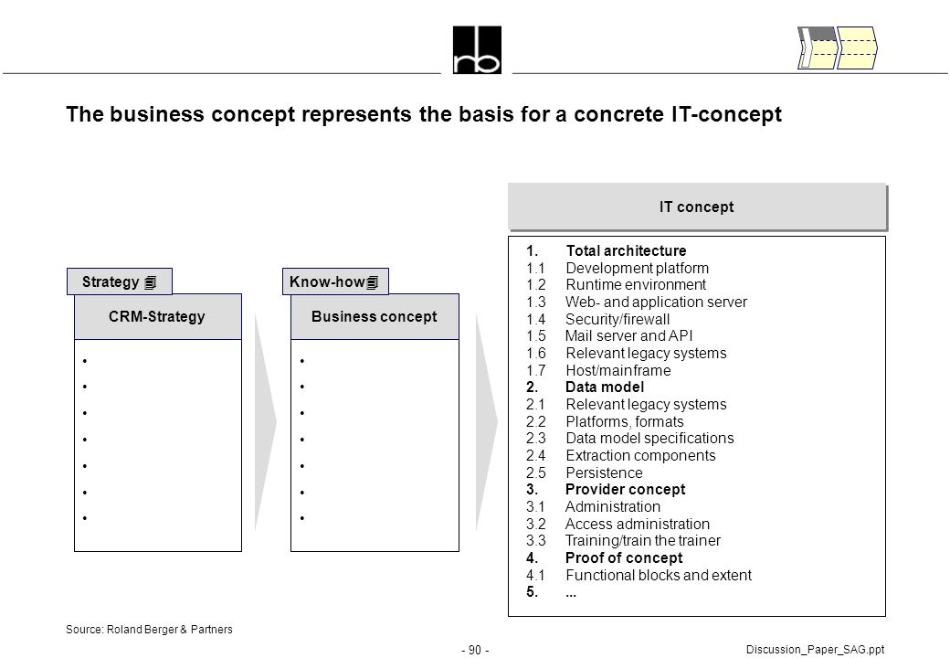 The business concept represents the basis for a concrete IT-concept