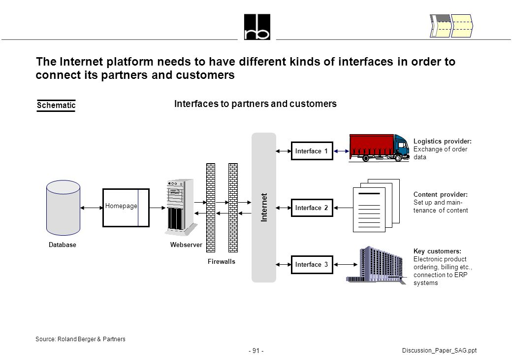Interfaces to partners and customers