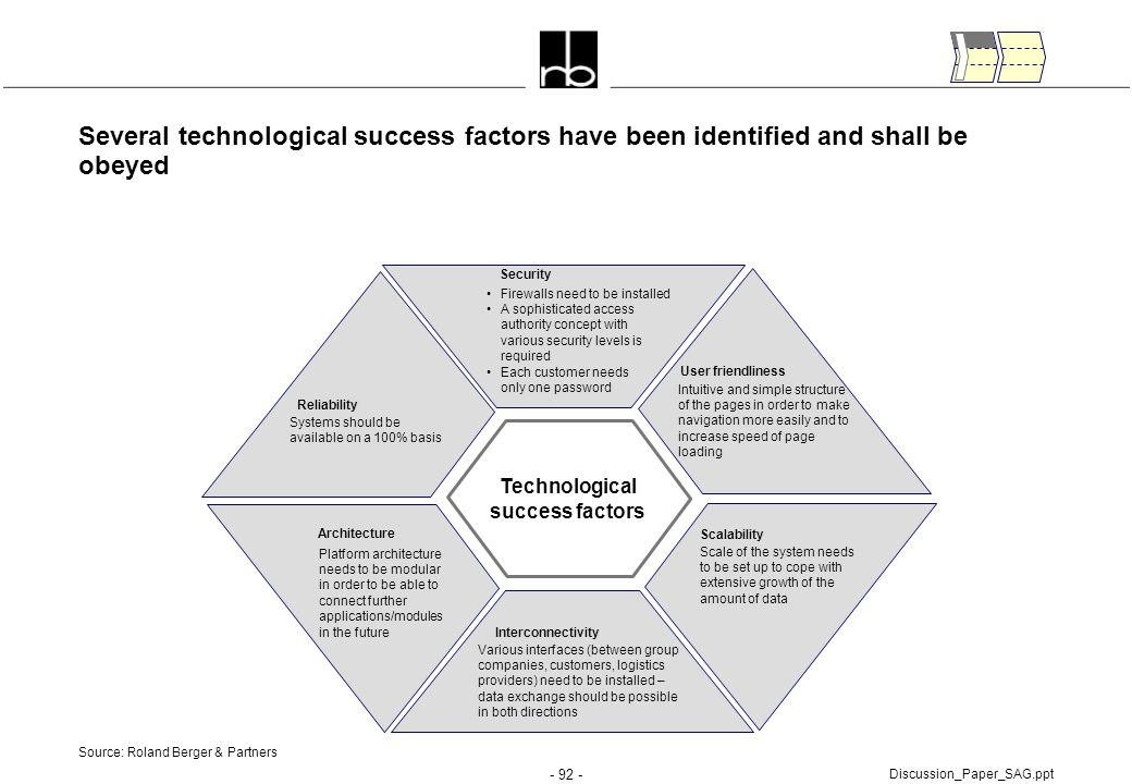 Technological success factors