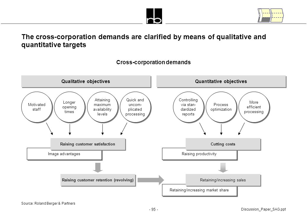 The cross-corporation demands are clarified by means of qualitative and quantitative targets