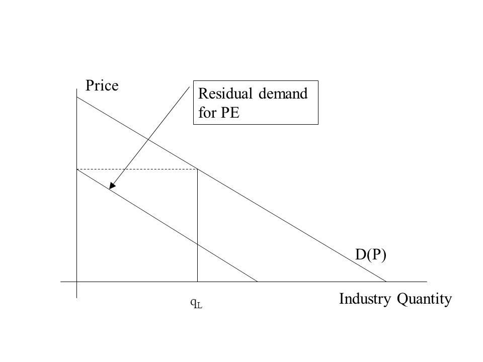 Industry Quantity Price D(P) Residual demand for PE qL
