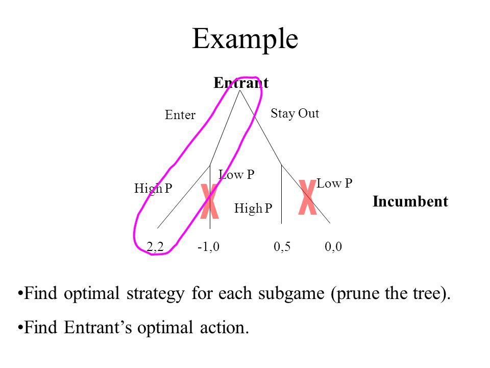 Example X X Find optimal strategy for each subgame (prune the tree).